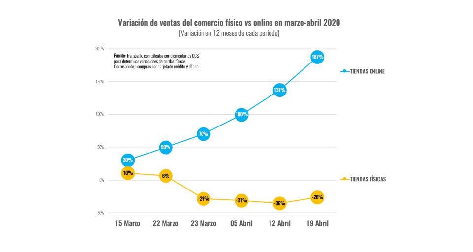Comercio Electrónico sigue en trayectoria de crecimiento exponencial