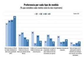 60% DE QUIENES RETIREN SUS FONDOS DESTINARÁ UNA PARTE A ALIMENTOS Y PRODUCTOS DE PRIMERA NECESIDAD
