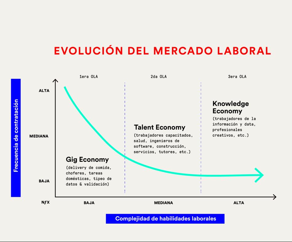Economía del talento