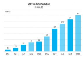 CyberMonday 2020 superó los US$ 300 millones