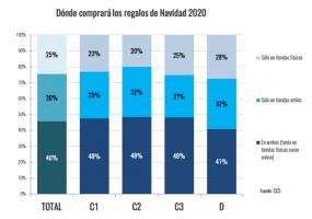 Encuesta CCS: 75% de los consumidores comprará en Navidad por Internet